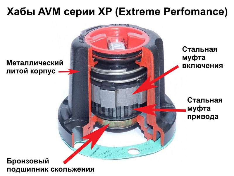 Хабы AVM XP